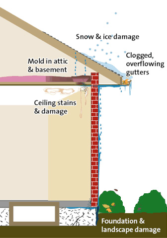 Why should I have my gutters and downspouts cleaned?